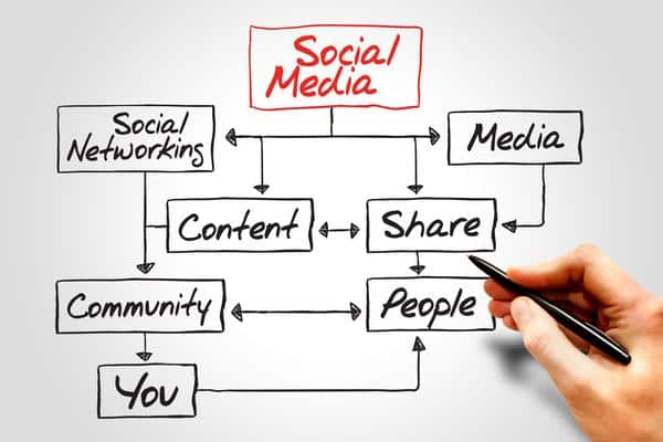 Social-Media-Marketing-Burien-WA